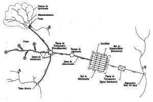 Configuración típica de un sistema de abastecimiento de agua en localidades urbanas